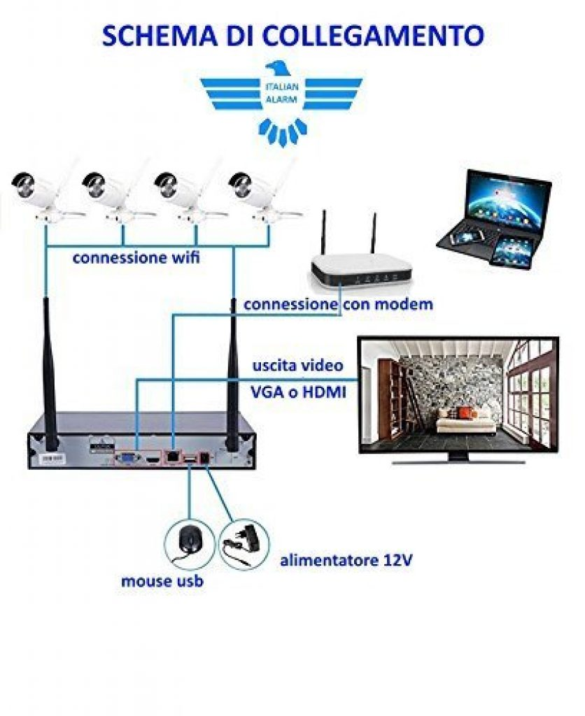 Italian-Alarm-kit-Videosorveglianza-schema-di-collegamento-
